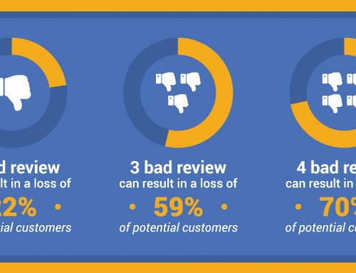 How Business Fail at Customer Reviews